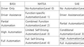 자율주행자동차의 입법동향