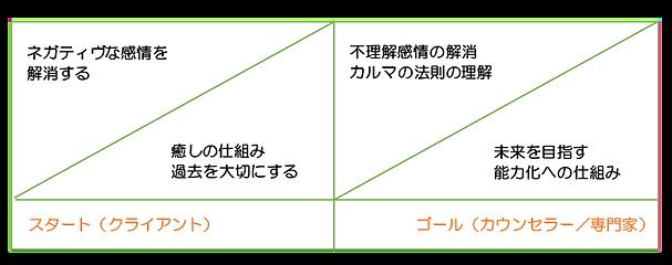 カルマカウンセリング図_edited.png