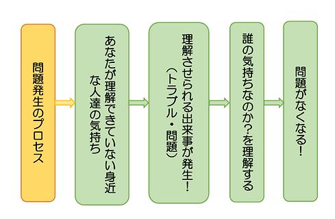 問題発生_edited.png