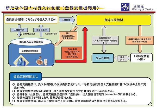 新たな外国人材受入れ制度-登録支援機関イメージ図.jpg