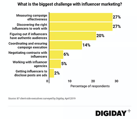 Marketers struggle with influencer marketing measurement