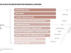9 Influencer Marketing Value Points Beyond Generated Sales