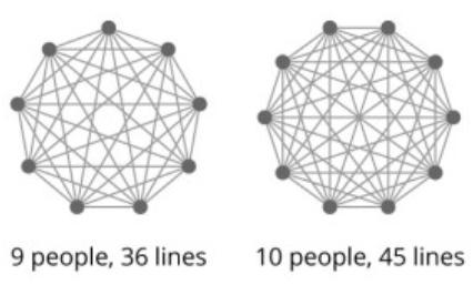 La loi de Brooks : pourquoi la multiplication des collaborateurs fait perdre du temps ?