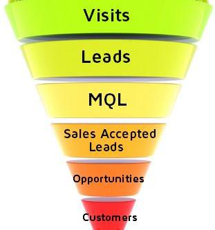 Le marketing B2B a deux objectifs clés : plus de prospects  & meilleurs prospects de qualité