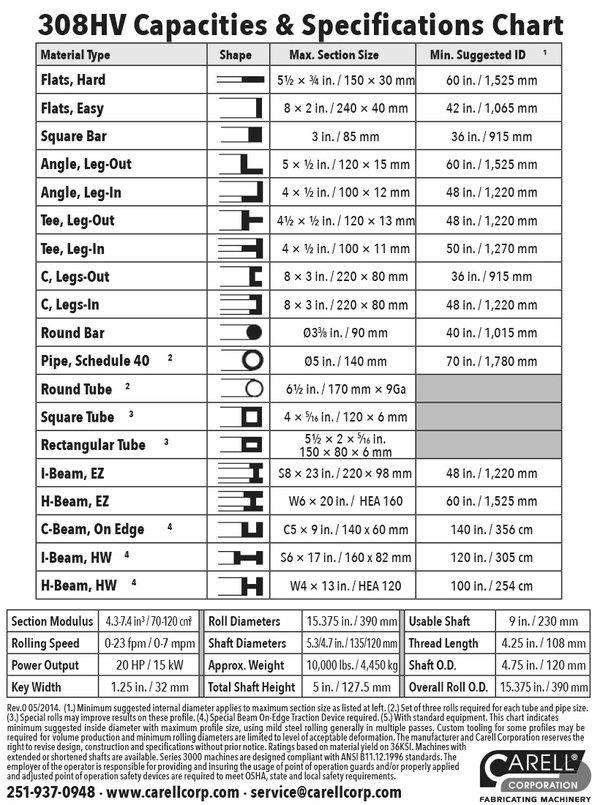 308HV Spec Chart-Carell.jpg
