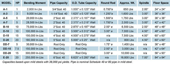 Pedrick Spec Chart