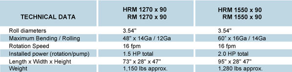 HRM & RM Specifications Chart