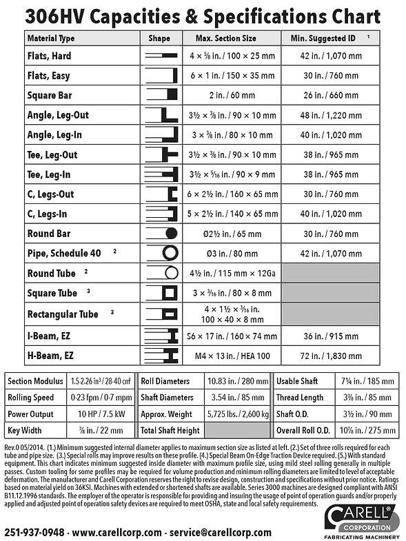 306HV Spec Chart-Carell.jpg