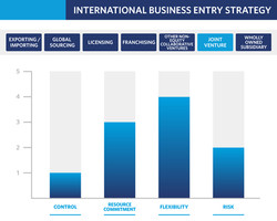 International-Business-Entry-Strategy