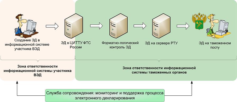 Схема электронного декларирования