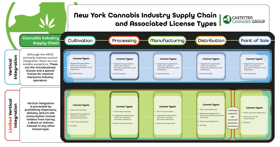 NY Cannabis Industry Supply Chain and As