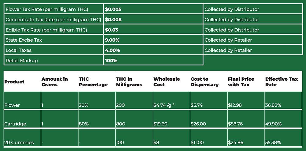 MRTA Tax Rates