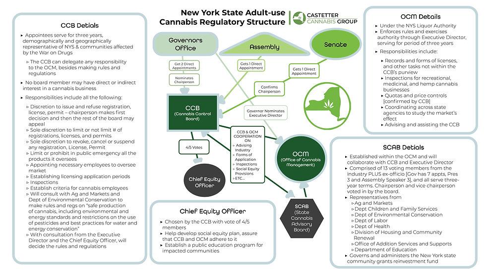 NY Cannabis Adult-Use Regulatory Structu