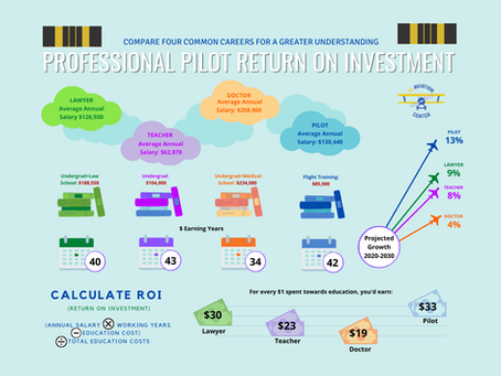 How Much Does It Cost to Become a Pilot? Private, Instrument, Commercial, CFI