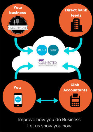 What is Cloud Accounting Software and how can it benefit your business?