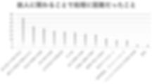 遺品整理グラフ
