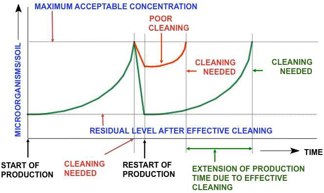 environmental monitoring cleaning sanitation production emp