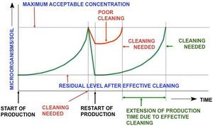 environmental monitoring cleaning sanitation production emp