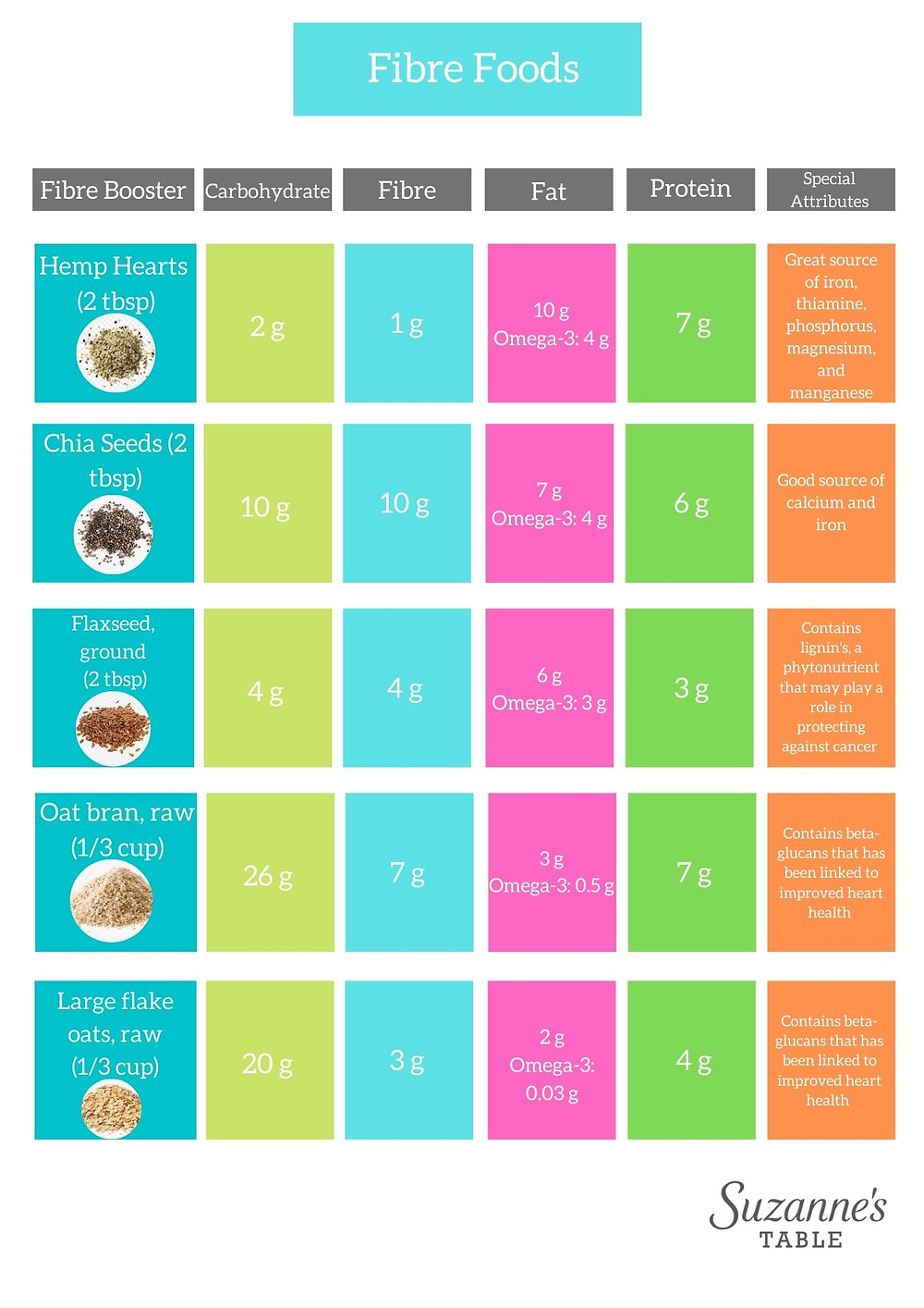 fibre foods nutrients and benefits