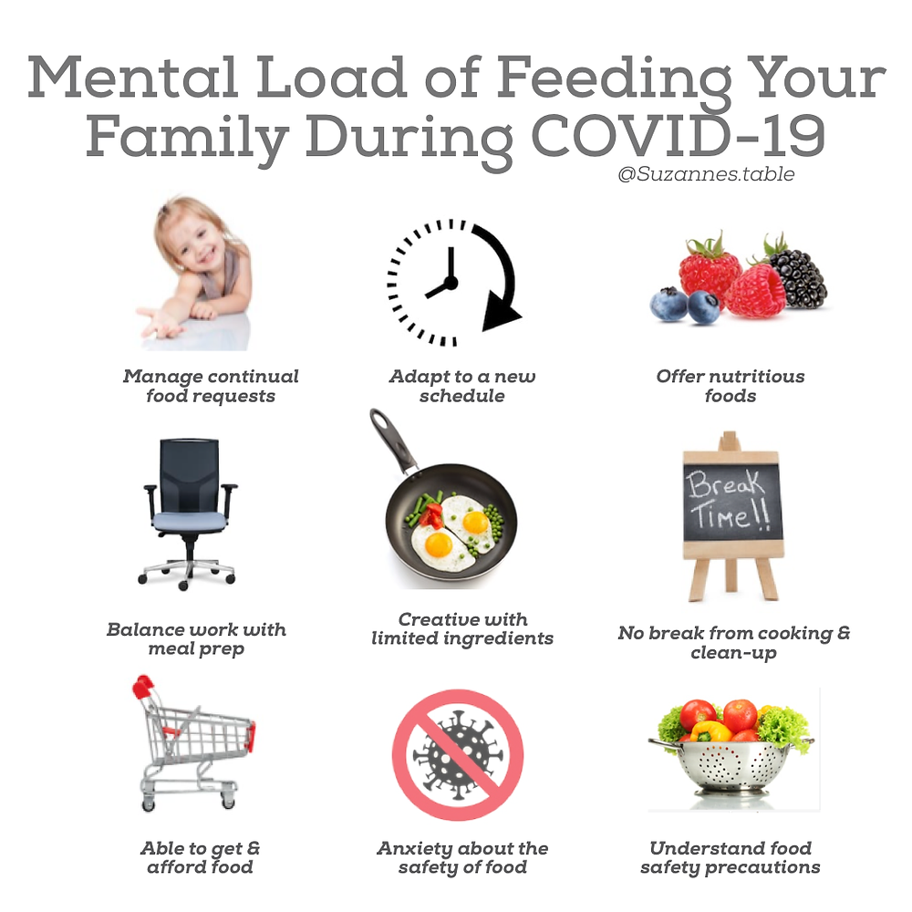 Infographic with images that describe ways Covid-19 is increases mental load for parents