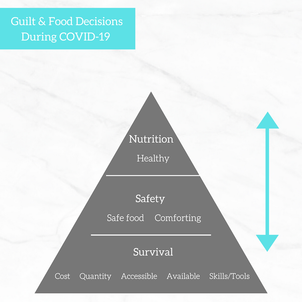 Graphic depicting the flow of food decisions during Covid-19