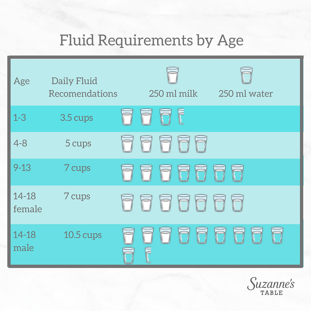 fluid requirements by age