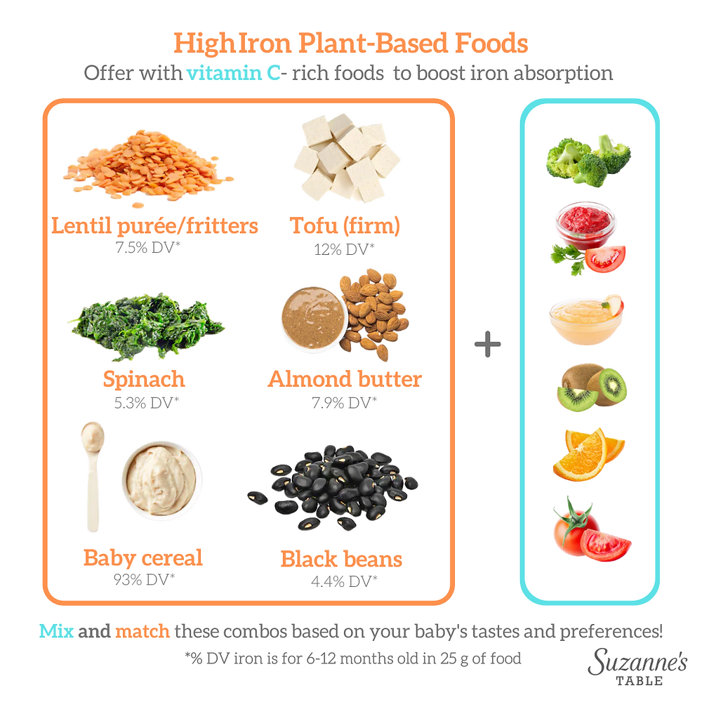 Infographic on high iron plant based foods