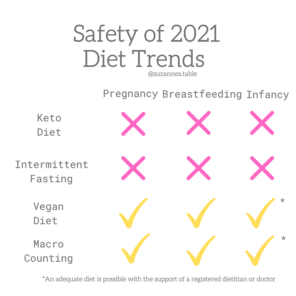 safety of keto diet, intermittent fasting and counting macros in pregnancy and breastfeeding