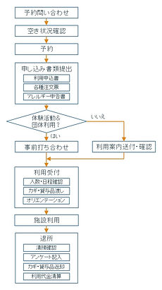 施設利用フロー図