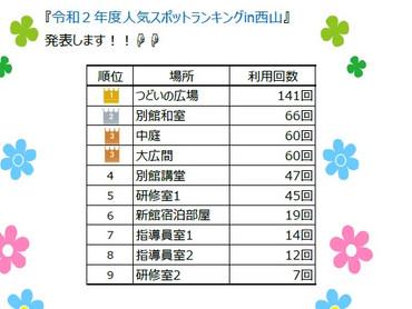 2021/9/9 西山研修所< 人気スポットランキング!!>