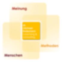 m3-Konzept: Meinung, Menschen, Methoden