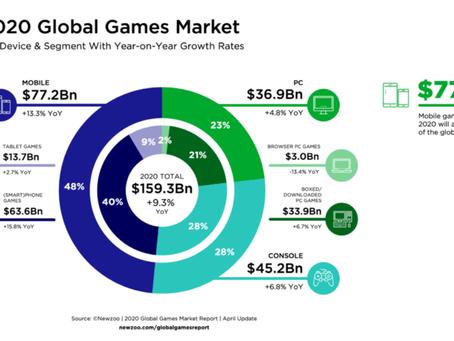 Mercado de juegos móviles ha generado más de $ 77 mil millones en este 2020