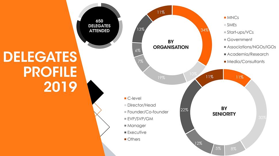 FIA Summit - Delegates Profile 2019.png