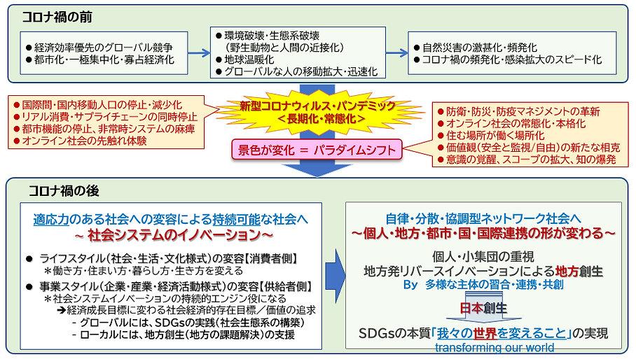 コロナ禍の前後の図解 (2).jpg