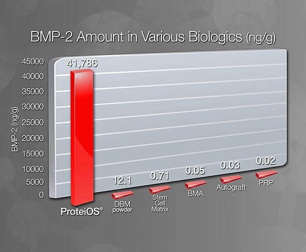 BIOLOGIA_ProteiOS_BMP-2_levels_comp_v201