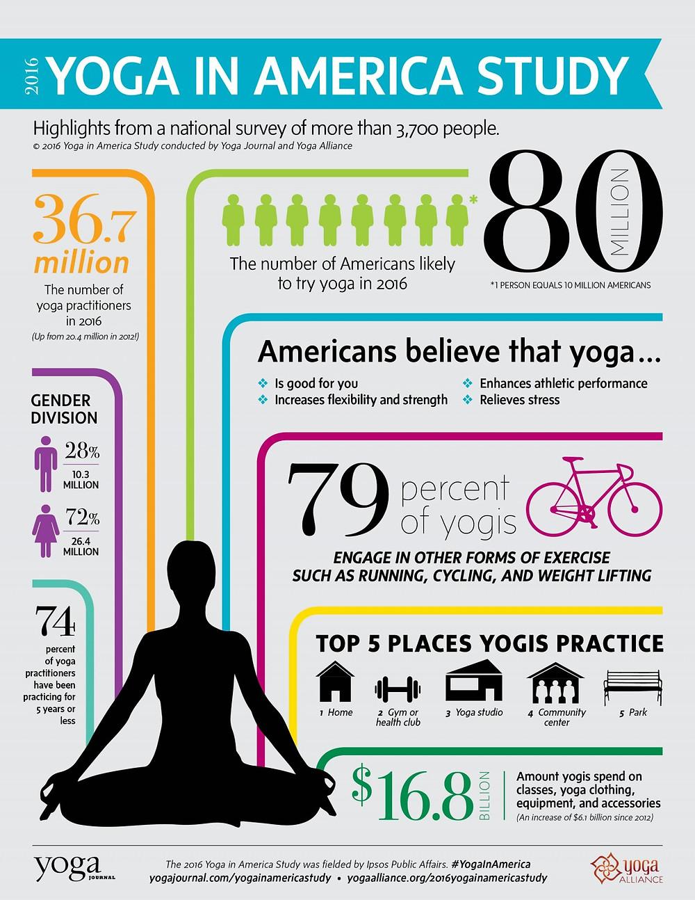 2016 Yoga in America Study