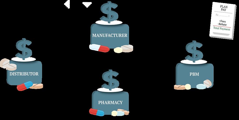 Infographic of prescription drug pricing network.