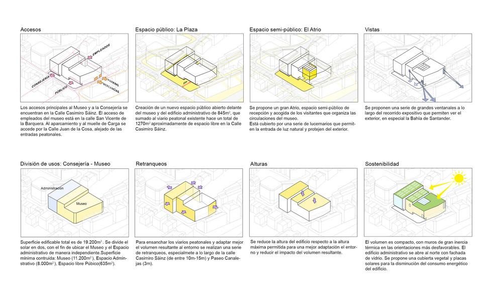 AMAC estudio-Concurso-MUPAC-Diagramas cr