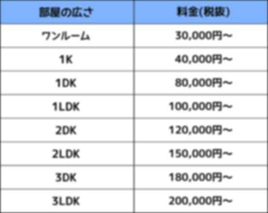 遺品整理の基本料金表