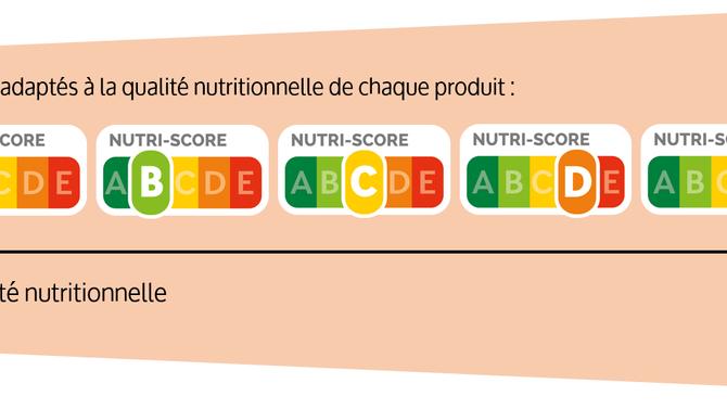 Le nutriscore : nouveauté dans nos supermarchés !