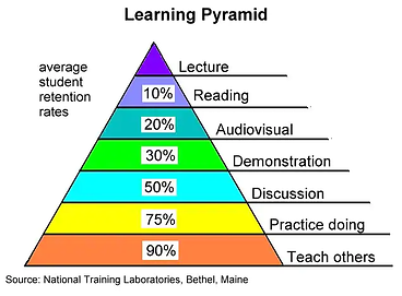 Retention - Learning Pyramid.png