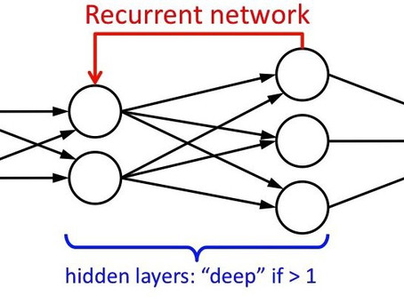Deep Learning: A practical application