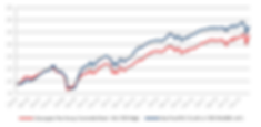 05_20_Salar Fund NAV Graph.png