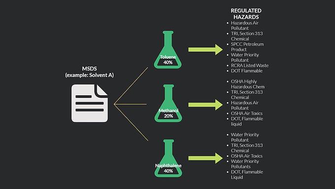 SARA Title III Chemical Screen