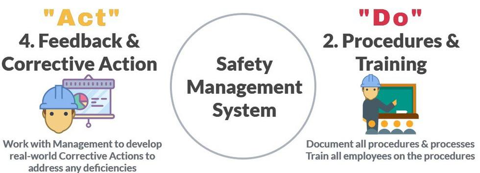 Safety Management System