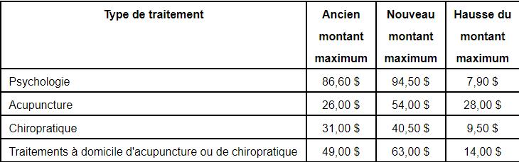 Accidentés de la route - Proposition de hausse des montants remboursables pour certains traitements