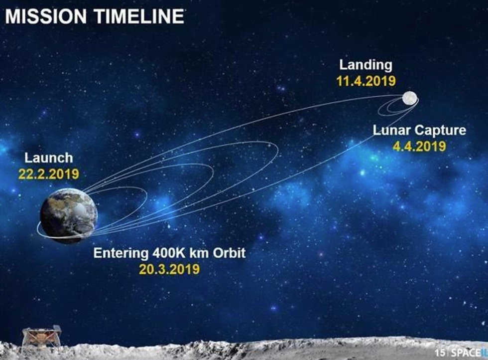 Israeli lunar lander slips into orbit around the moon