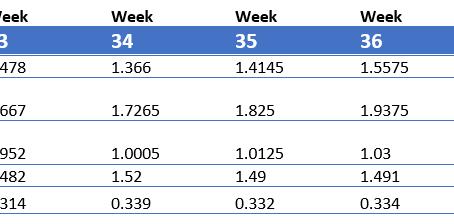 Market Update - 9/13/2020