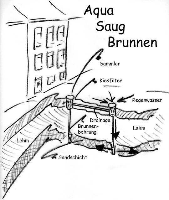 aqua-saug-brunnen_skizze.jpg