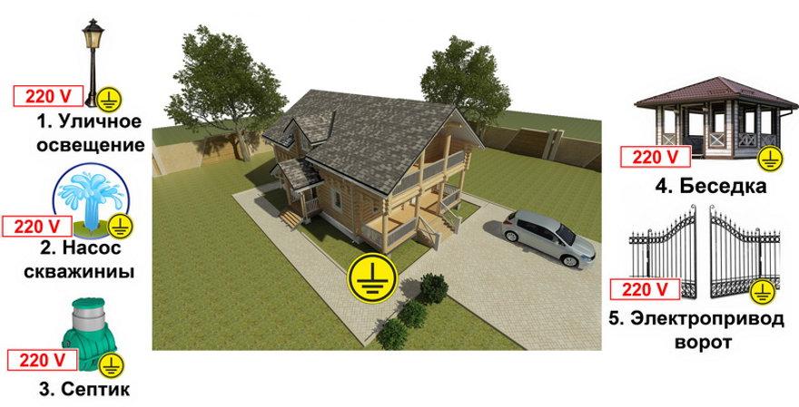 Подключение внешних потребителей к деревянному дому